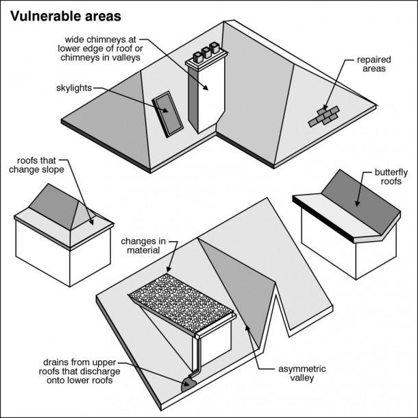 Home Inspection In Salt Lake Valley UT