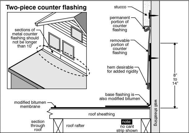 Salt Lake Valley Home Inspection inspects chimney flashing